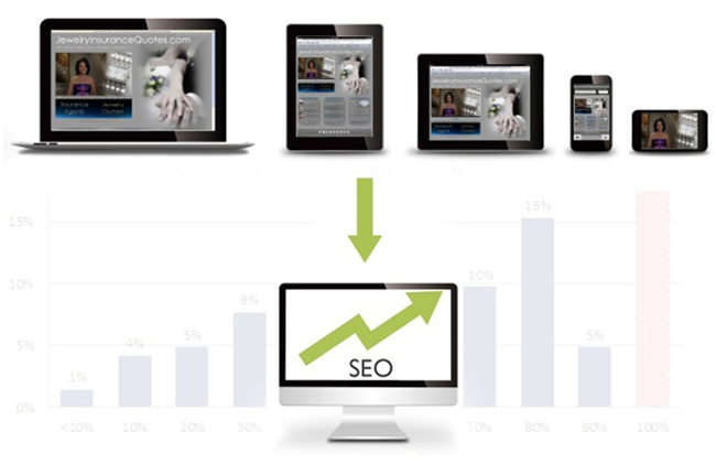 responsive-website-good-for-SEO-Campaign